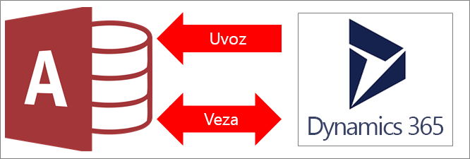 Povezivanje programa Access sa sustavom Dynamics 365
