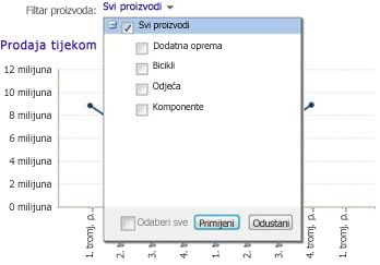 filtar web-dijela s odabranim svim proizvodima
