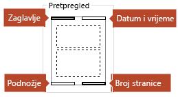 Slika pretpregleda pokazuje koje će se stavke prikazivati na ispisanim stranicama s bilješkama.