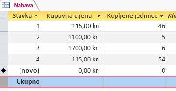 redak ukupnog zbroja u podatkovnoj tablici
