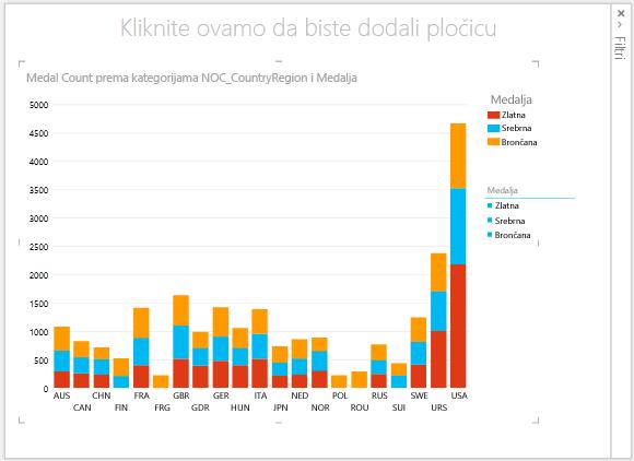 Složeni stupčasti grafikon u značajci Power View