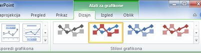 Kontekstna kartica odjeljka Alati grafikona pojavit će se samo ako ste odabrali grafikon.