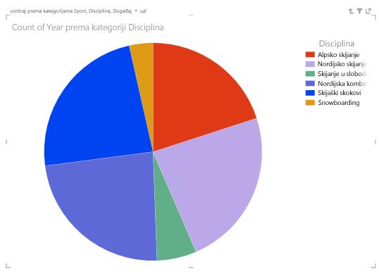 tortni grafikoni značajke power view koji detaljnije prikazuju podatke pomoću hijerarhije