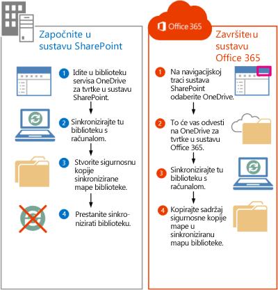 koraci za premještanje datoteka sustava sharepoint 2013 u office 365