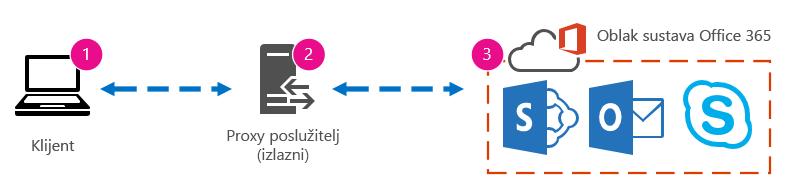 Grafika osnovne mreže s prikazom klijenta, proxyja i sustava Office 365 u oblaku.