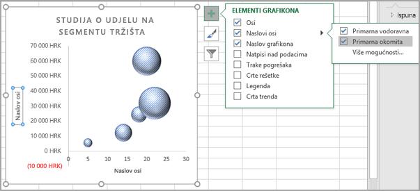 Izbornik elemenata grafikona