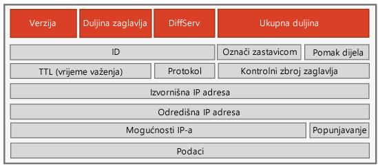 IPv4 zaglavlje