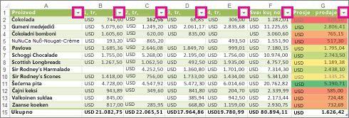 tablica programa excel koja prikazuje ugrađene filtre