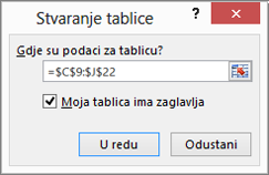 Snimka zaslona s prikazom reference raspona ćelija za tablicu stvoren dijaloški okvir stvaranje tablice.