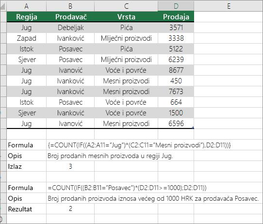 Primjeri Ugniježđene funkcije COUNT i IF