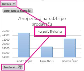 Zaokretni grafikon s kontrolama filtriranja