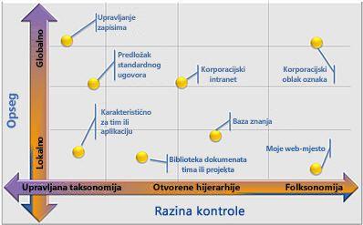 fleksibilne konfiguracije upravljanih metapodataka