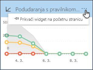 """Miniaplikacije 'Podudaranja pravilnika DLP' s odabranom mogućnošću """"Pin miniaplikacije početnu stranicu"""""""