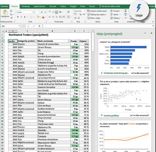 Ideje u programu Excel