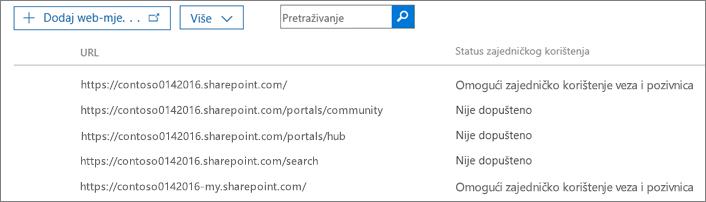 Popis zbirki web-mjesta sustava SharePoint sa stanjem vanjskog zajedničkog korištenja za svaku zbirku web-mjesta