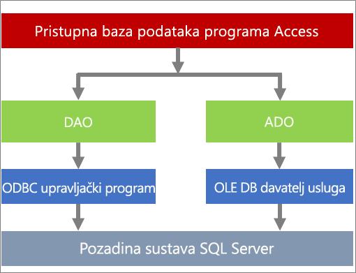 Komponente pristupa podacima