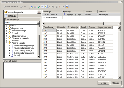MDX upit za oglednu tablični bazu podataka