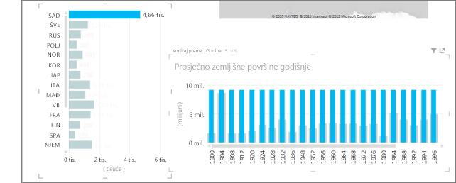 Isticanje prosječnih vrijednosti u programu Power View