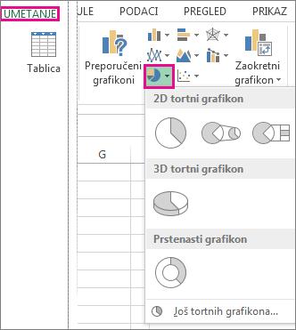 Mogućnost Tortni grafikon u grupi Grafikoni na kartici Umetanje