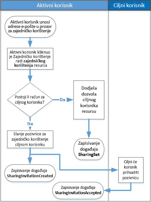 Dijagram toka zajedničko korištenje nadzor funkcioniranje