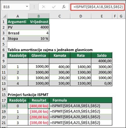Primjer funkcije ISPMT uz amortizaciju čak i glavnog kredita