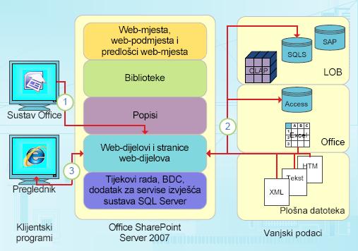 Integracijske točke programa SharePoint Designer usredotočene na podatke
