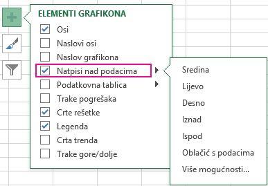 Mogućnosti oznaka podataka u odjeljku Elementi grafikona