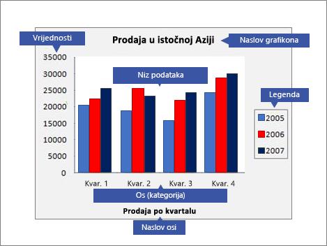 Pregled grafikona