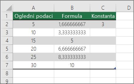 Dijeljenje brojeva s konstantom rezultat završetka