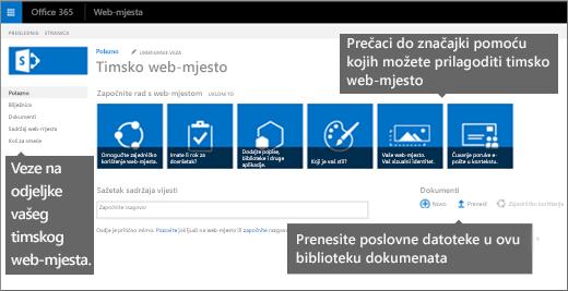 Početna stranica timskih web-mjesta obuhvaća pločice za najčešće značajke prilagodbe web-mjesta.