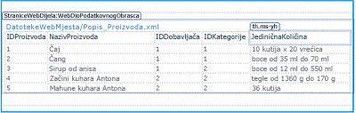 Otvaranje web-mjesta u programu SharePoint Designer 2010