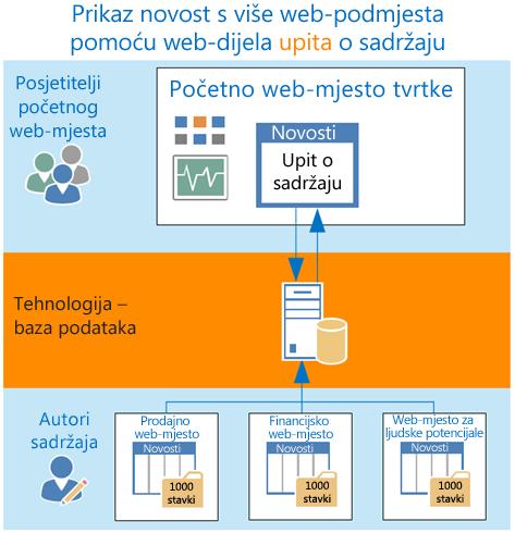 Slanje upita na više web-podmjesta