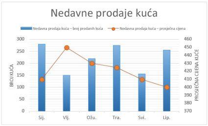 Kombinirani grafikon sa sekundarnom osi