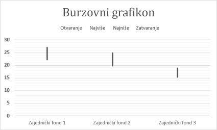 Burzovni grafikon