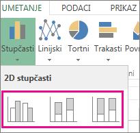 Vrste stupčastih grafikona