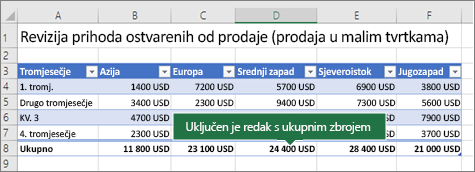 Tablica programa Excel s uključenom mogućnošću Redak zbroja