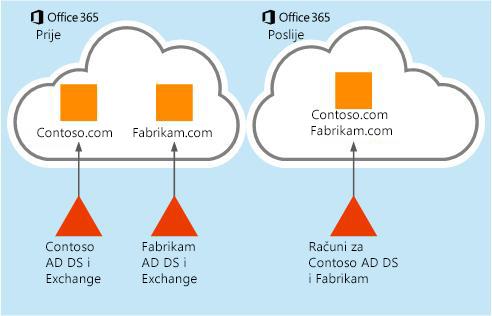 Premještanje podataka iz jednog klijenta za Office 365 u drugi