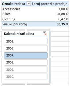 Netočni rezultati zbroja postotaka prodaje u zaokretnoj tablici