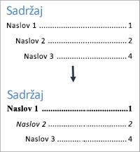 Prikazuje izgled tablice sadržaja prije i nakon oblikovanja stilova teksta