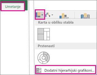 Vrste okvirnog grafikona i grafikona s tankim linijama na kartici Umetanje u sustavu Office 2016 za Windows