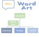 Oblike, SmartArt i WordArtom