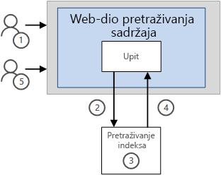 Prikaz rezultata u cswp-bez značajku Međuspremanje
