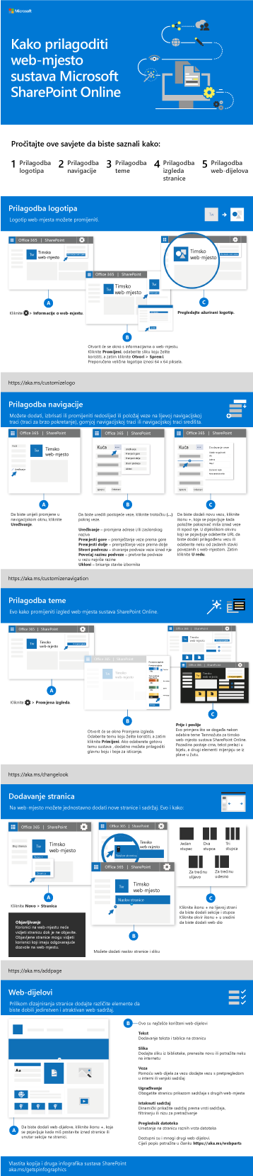 Prilagodba web-mjesta sustava SharePoint
