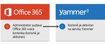 Dijagram koji prikazuje da kada administrator sustava Office 365 vrati korisnika, korisnik se tada ponovno aktivira na servisu Yammer.