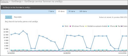 Snimka zaslona s izvješćem o korištenju servisa Yammer na uređajima i prikazom za Korisnici