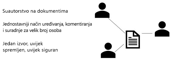 Zajedničko korištenje, suautorstvo i komentara u programu PowerPoint Online