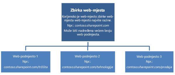 Hijerarhijski dijagram zbirke web-mjesta koji prikazuje web-mjesto najviše razine i podmjesta