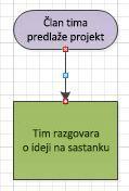 Dijagram tijeka s crvenim točkama poveznika.