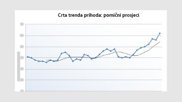 Grafikon s crtom trenda prihoda