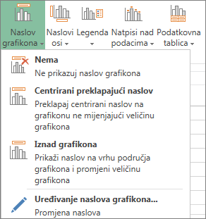 Mogućnosti Naslov grafikona